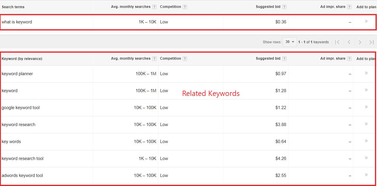 Google Keyword Planner, keyword research