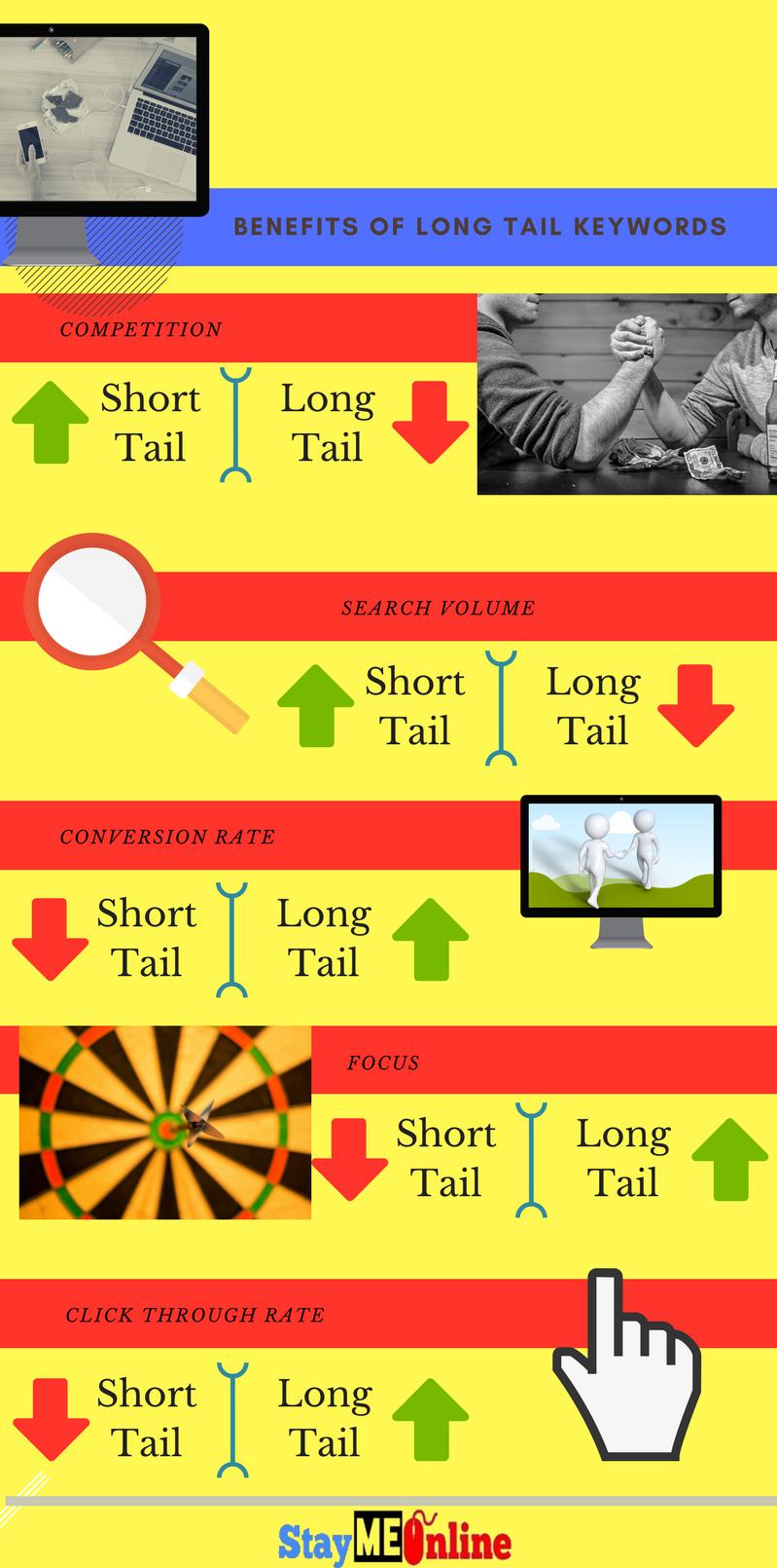Benefits of long tail keyword, long tail, long tail keywords,