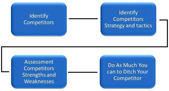 A simple step-by-step process to SEO competitor analysis