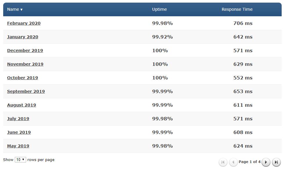 Siteground Uptime Stats