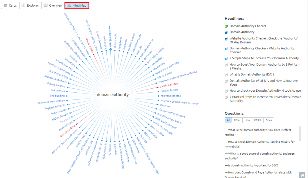SEMrush Topic Research Mind Map view