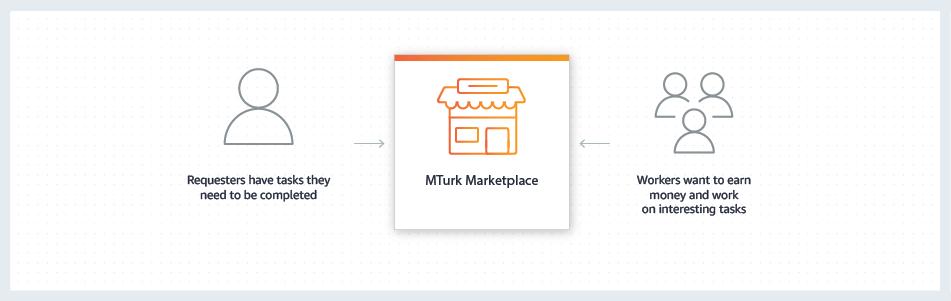 Amazon Mechanical Turk small jobs site