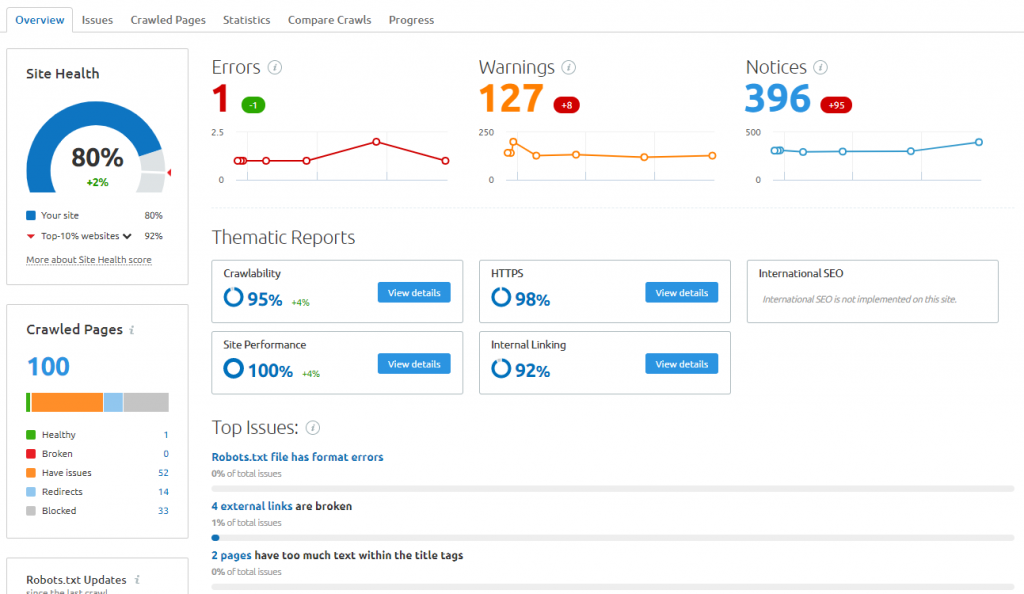 SEMrush-Site-Audit-Overview