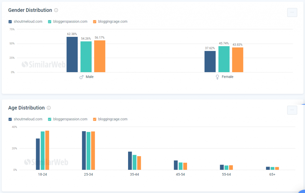 SimilarWeb Demography