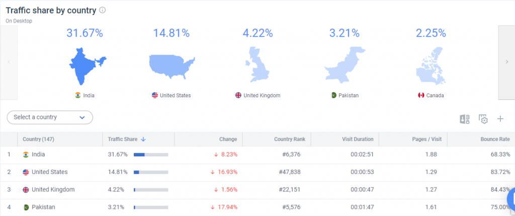 Website Traffic Analytics With Semrush Vs SimilarWeb: Which Is More Accurate?